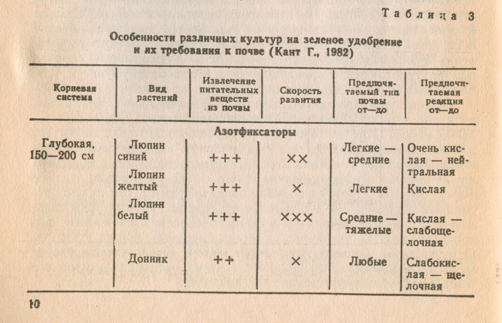 Особенности культур на сидерат