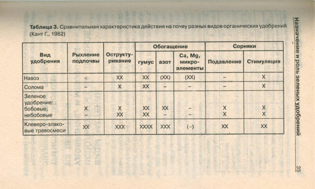 Характеристика разных органических удобрений