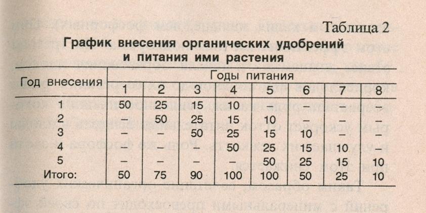 график внесения органических удобрений