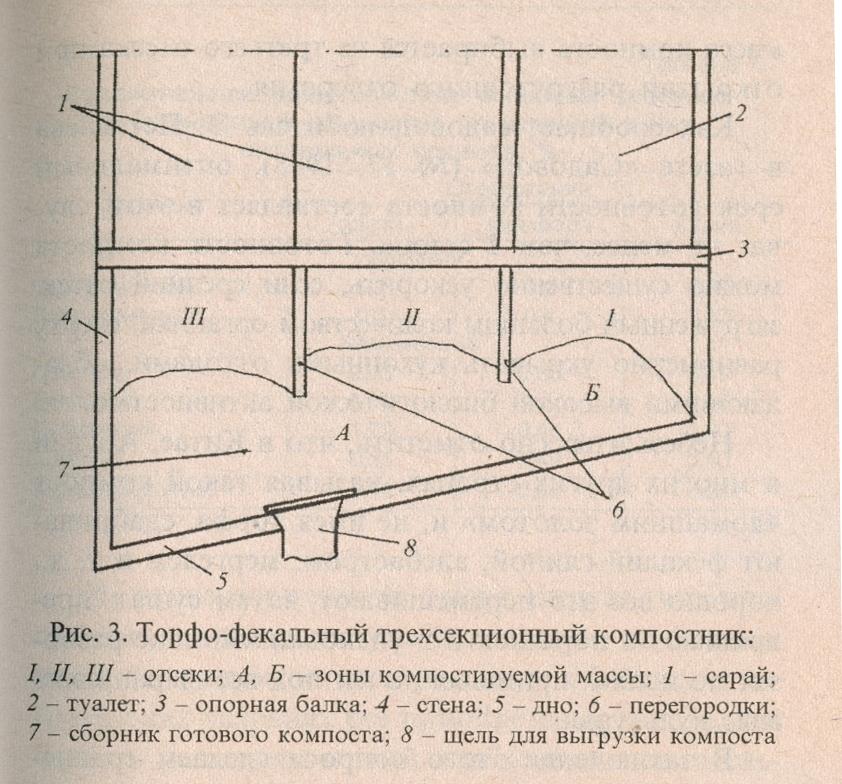 Торфо-фекальный компостник